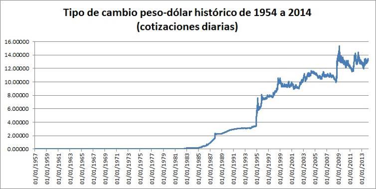 El dolar en Banamex
